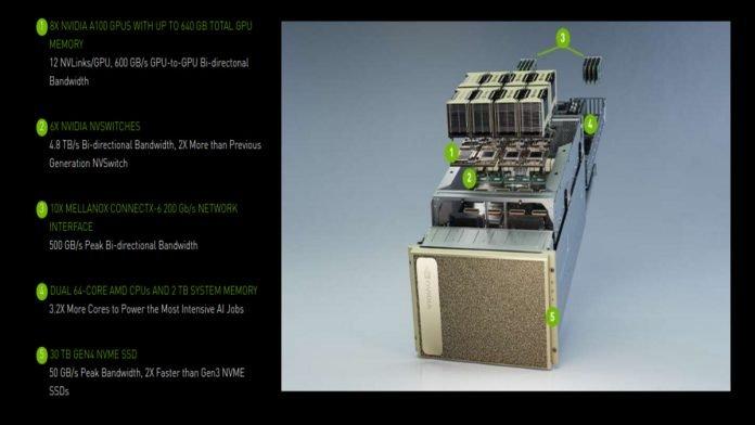 Infosys-NVIDIA-DGX-A100