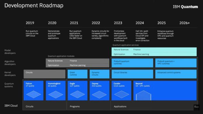 IBM Quantum Roadmap.jpg